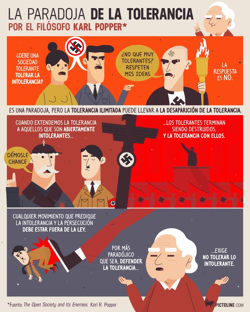 Infografía sobre 'La paradoja de la tolerancia' de Karl R. Popper que se popularizó (y se malinterpretó) recientemente en redes sociales.